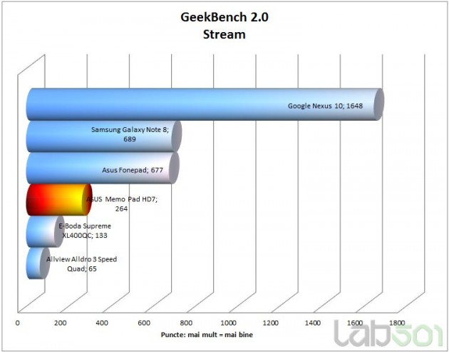 geekbench-stream-630x493.jpg
